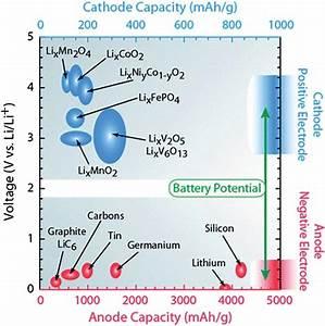 Diagram Illustrating The Li Ion Capacity And