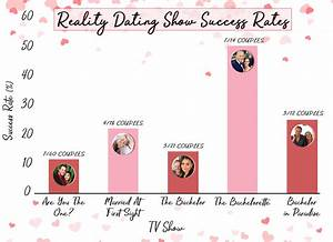 And the Most Successful Reality TV Dating Show Is... | E ...