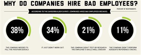infographic how much a bad hire will actually cost you