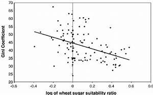 Log Of Wheat  U2013 Sugar Suitability Ratio And Inequality