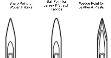 Picking The Right Sewing Machine Needle