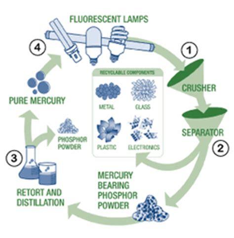 fluorescent lighting fluorescent light recycling portland