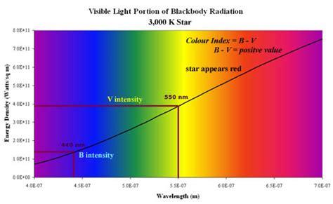 what color has the most energy spectru vizibil startrail s