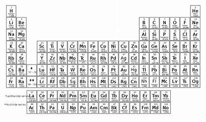 Svg Periodic Elements Commons Wikimedia History