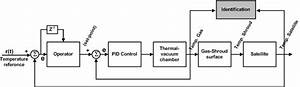 Figure I 4  Block Diagram Of The Thermal