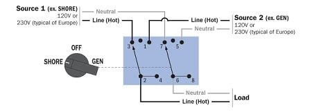 Blue Sea Systems Rotary Transfer Switches