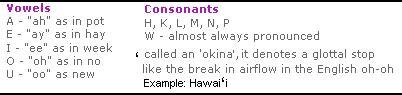 how many letters in hawaiian alphabet hawaiian alphabet related keywords hawaiian alphabet 22185
