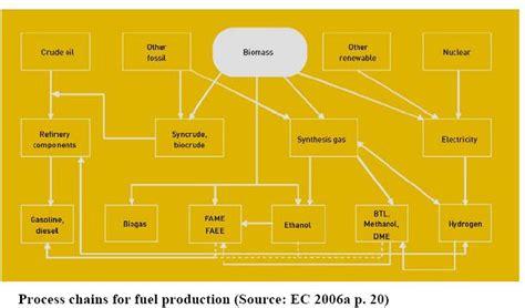 biofuels open source learning
