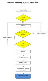 Garment Manufacturing Process Flow Chart