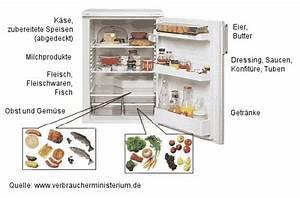 Obst Und Gemüse Aufbewahrung : sinnvolle vorratshaltung im haushalt lfl ~ Whattoseeinmadrid.com Haus und Dekorationen