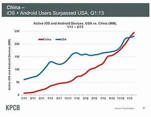 Chart of the Day: China Mobile Users Surpass US ...