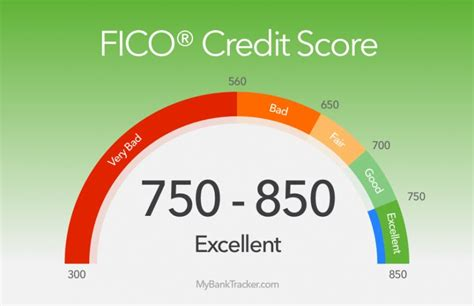 How To Take Advantage Of A Credit Score Above 750