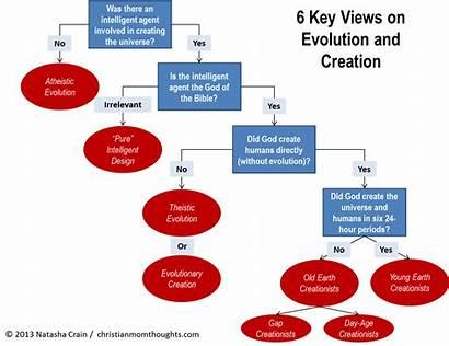 Evolution Creation Views Six Need Chart Key