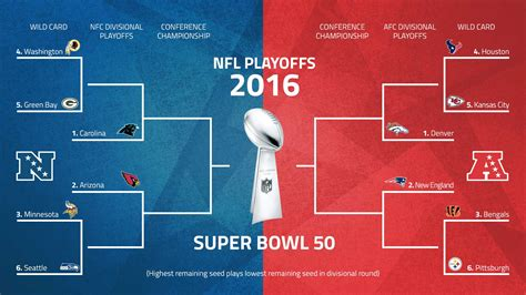 Mlb Standings By Date nfl playoffs 2016 schedule patriots travel to denver