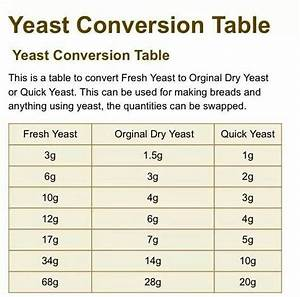 Red Star Yeast Chart Yeast Conversion Chart How To Make Bread Dry Yeast Yeast