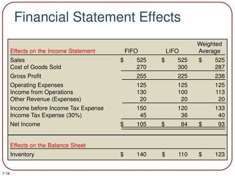 financial statement effects ppt chapter 7 powerpoint presentation id 1661229