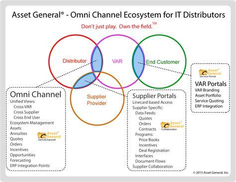 channel management prm vertical solutions asset