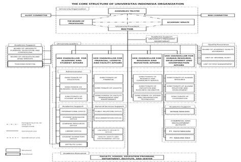struktur ui universitas indonesia