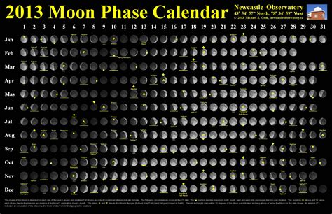 moon phase calendar newcastle observatory