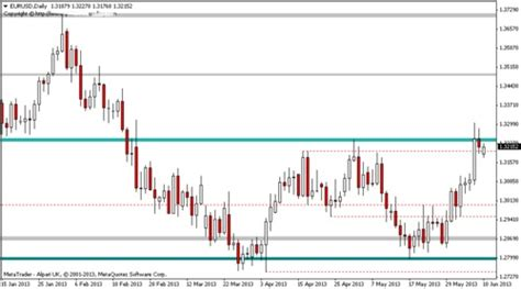 forex support resistance indicator mtmt indicator