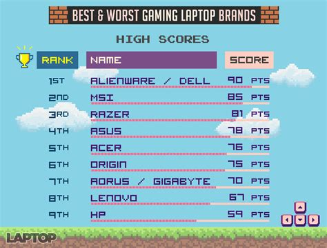 Best And Worst Gaming Laptop Brands 2017