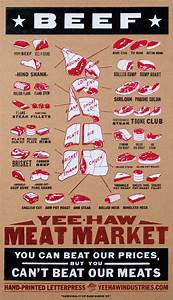 7 Best Images Of Meat Butcher Chart Printable