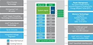 Unicom Engineering    Transitioning To Intel U00ae Haswell
