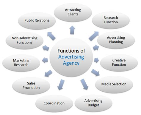 Advertising Agency by Eleven Major Functions Of Advertising Agency