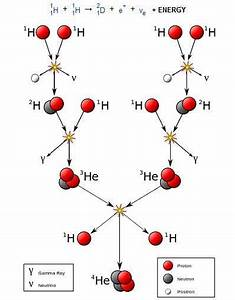 1000  Images About Subatomic Particles On Pinterest