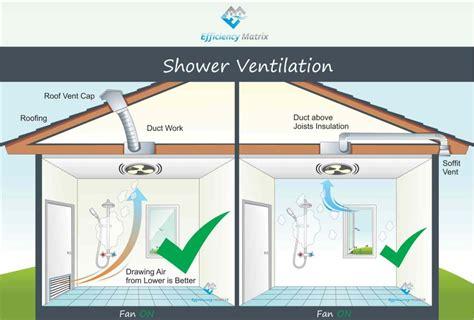 how do bathroom exhaust fans work how to ventilate a bathroom with no windows