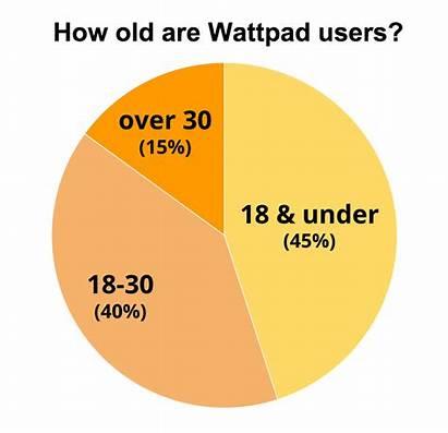 Wattpad Deets Lovely Header Graphs