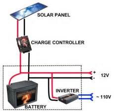 similiar solar panel setup diagram keywords trailer wiring diagram also boat wiring diagram in addition solar