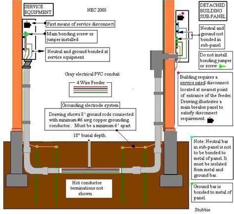 Underground Wiring From House Garage Electrical Diy