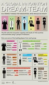 Global Innovation DreamTeam 2013   INNOVATION   Pinterest ...