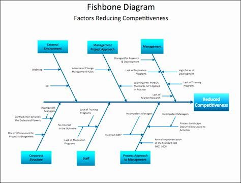 fishbone diagram template sampletemplatess