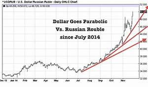 Us Dollar Goes Parabolic Vs Russian Ruble And Japanese