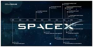 Spacex Timeline