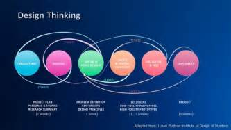 design thinking definition design thinking at sap sap user experience community