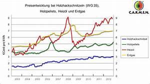 Natursteine Preise Pro Tonne : pelletofen verbrauch im berblick wirkungsgrad verbrauch ~ Michelbontemps.com Haus und Dekorationen