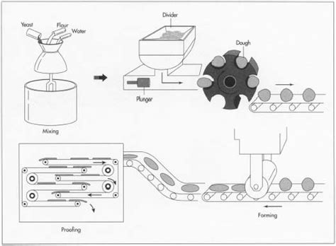 pita bread   making  processing parts