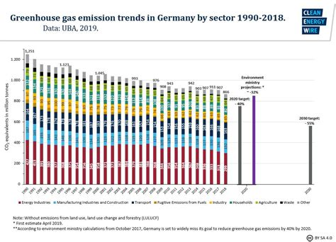 germany s greenhouse gas emissions and climate targets clean energy wire