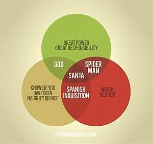 Clever Venn Diagrams By Stephen Wildish