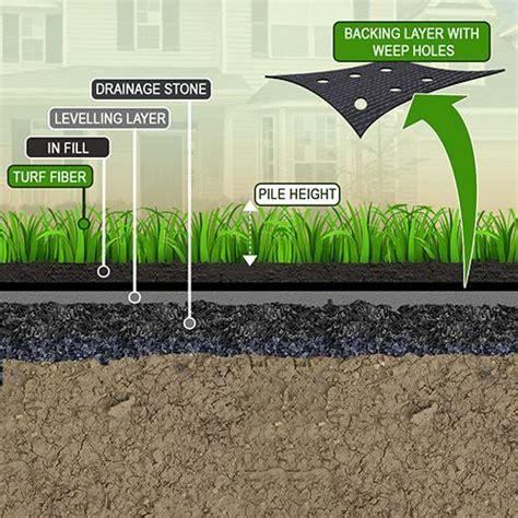 lay  artificial grass turf