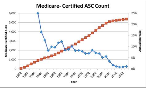 medicare asc certified graph trends increase operating rooms were similarly introduced under