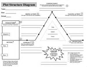 Plot Structure Diagram Template