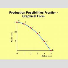 Ppt  Chapter 2 The Economic Problem Powerpoint Presentation Id2488675