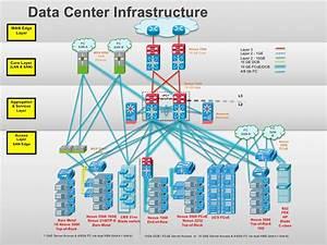 Data Center Infrastructurewan Edge Layer