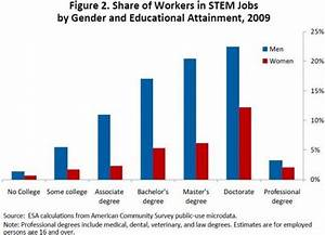 Stem Job  States With Largest Presence Of Stem
