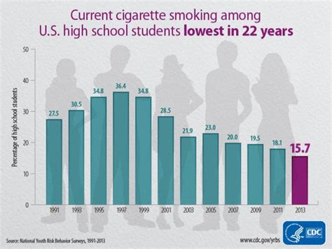 cdc reports teen cigarette smoking  lowest level