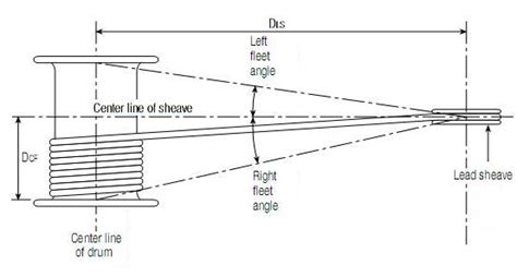 Boat Hoist Definition by Fleet Angle Calculations